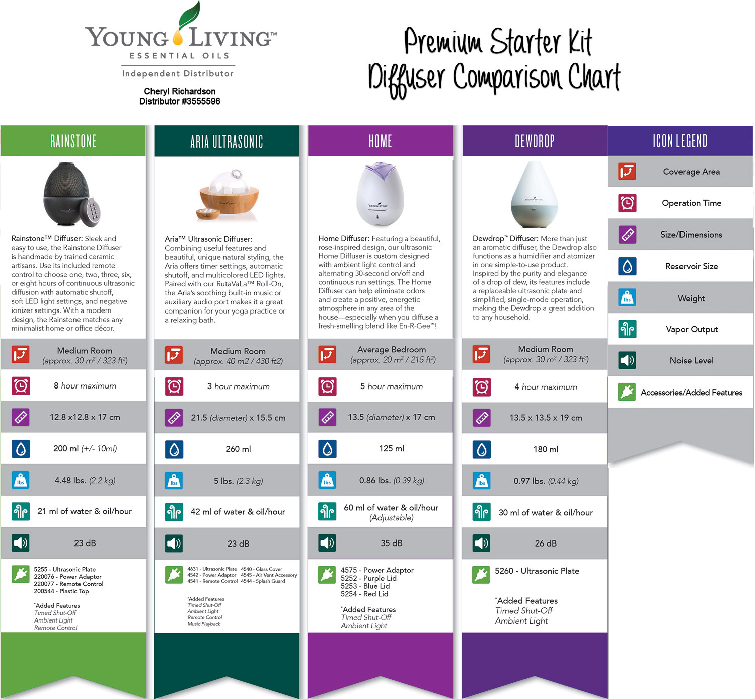 Young Living Premium Starter Kit Diffuser Comparison Chart